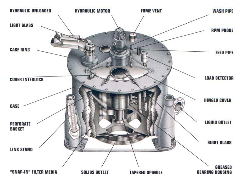 How a Basket Centrifuge Works